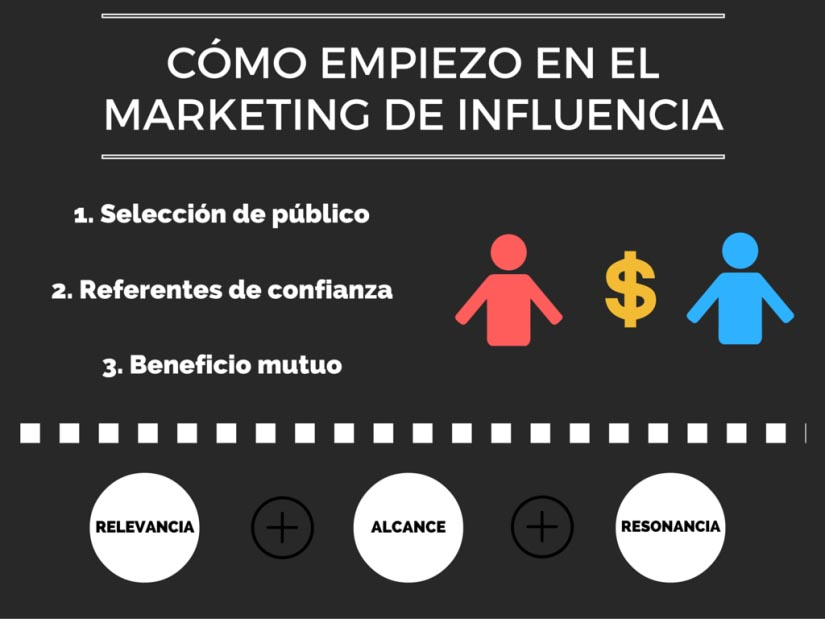 fases-marketing-influencia
