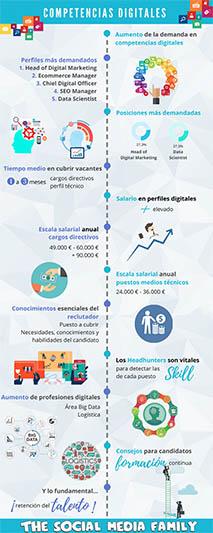 infografia-competencias-digitales-mas-demandadas