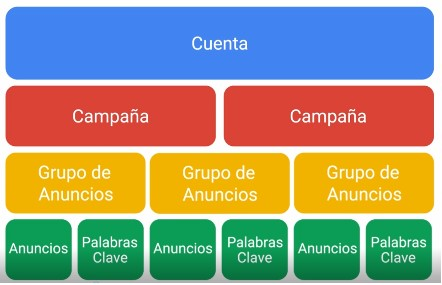 estructura-google-adwords