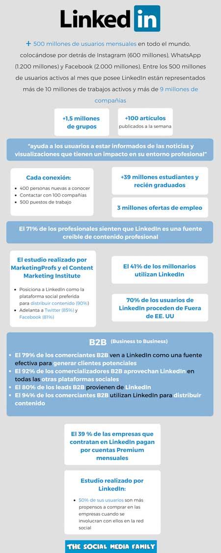 infografia-linkedin-curso-marketing-digital
