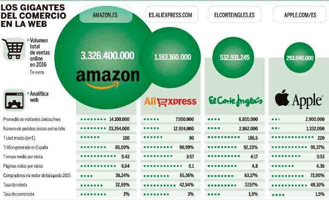 top-ecommerce