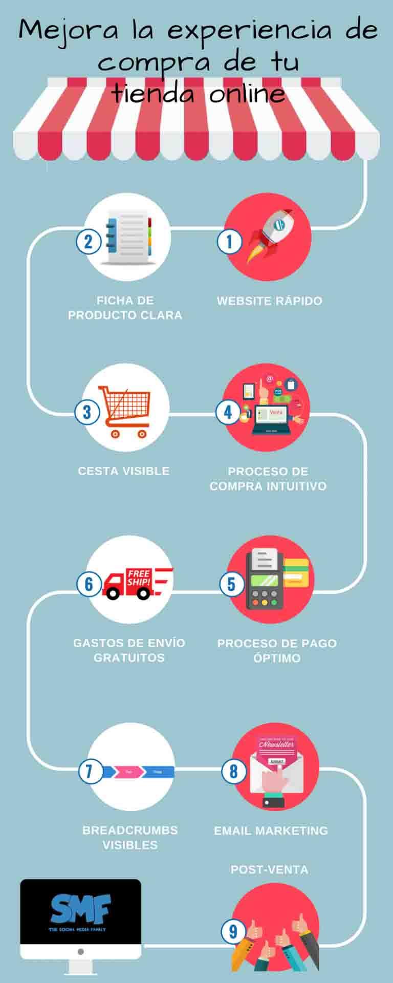 infografa-mejorar-experienda-compra-tienda-online