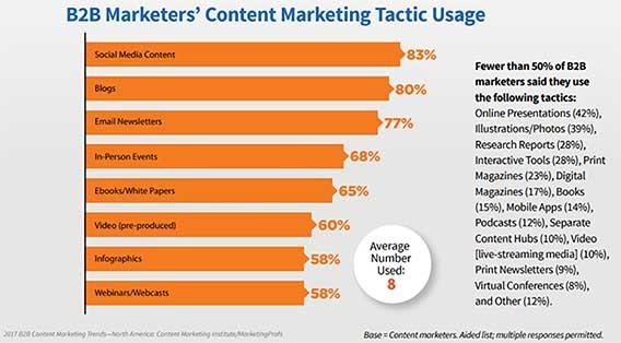 b2b-marketers-tendencias-en-marketing-de-contenidos
