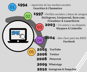 cronograma-redes-sociales
