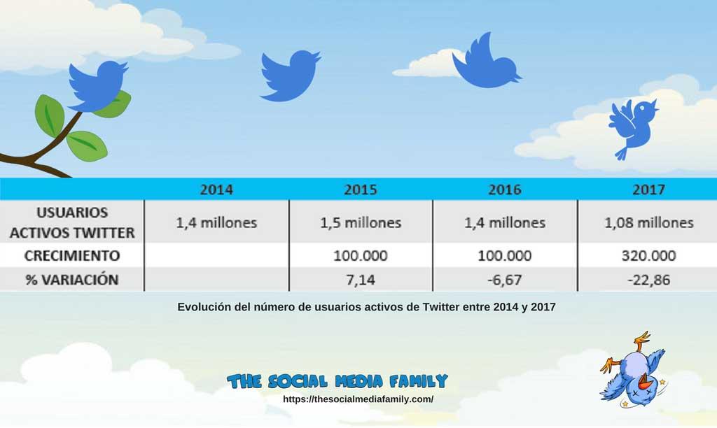 evolucion-twitter-redes-sociales-mas-utilizadas