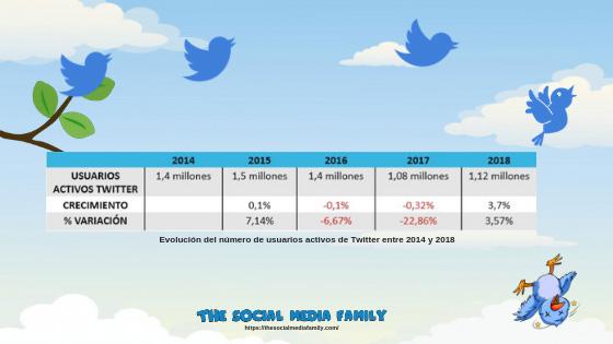 evolucion-usuarios-twitter-2014-2018
