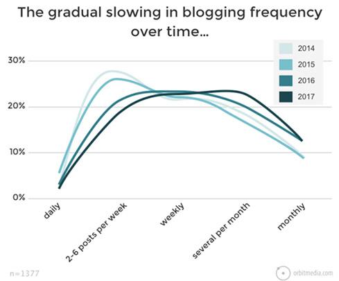 frecuencia-publicacion-orbit-media-tendencias-en-marketing-de-contenidos