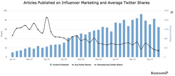 grafico-buzzsumo-influencer-marketing