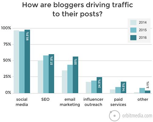 grafico-trafico-posts-bloggers