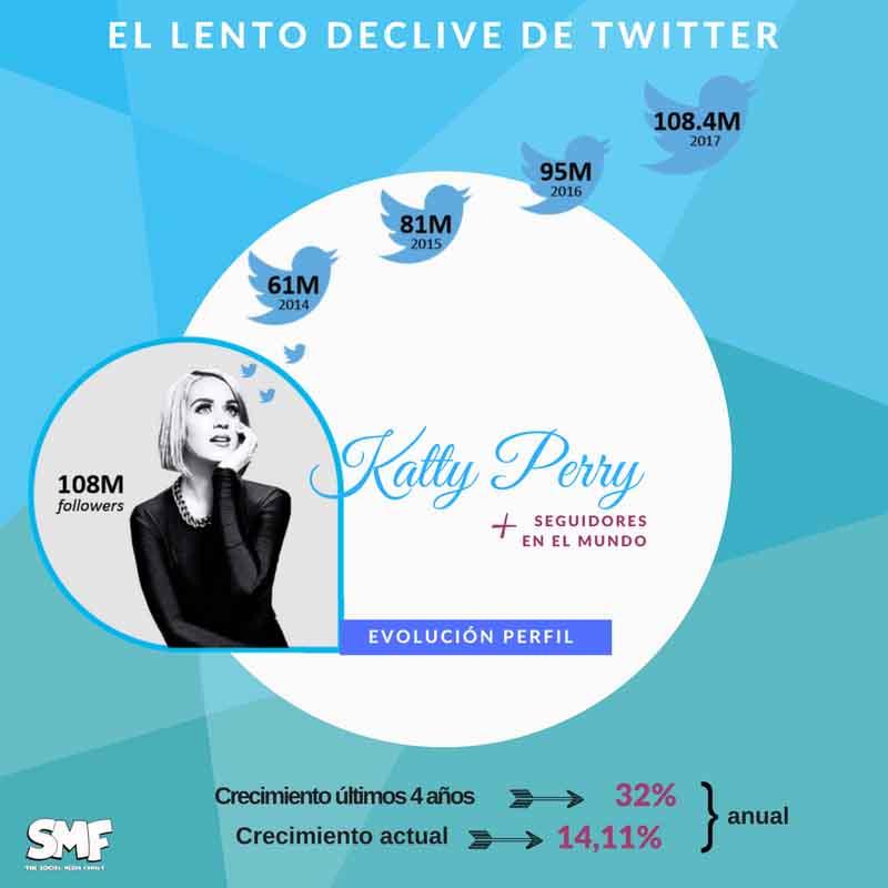 katy-perry-redes-sociales-mas-utilizadas