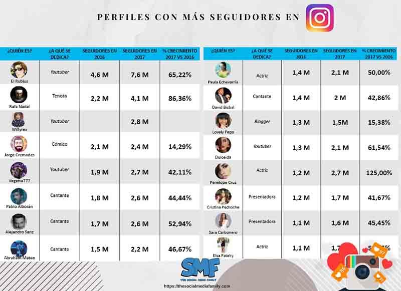 perfiles-instagram-mas-seguidos