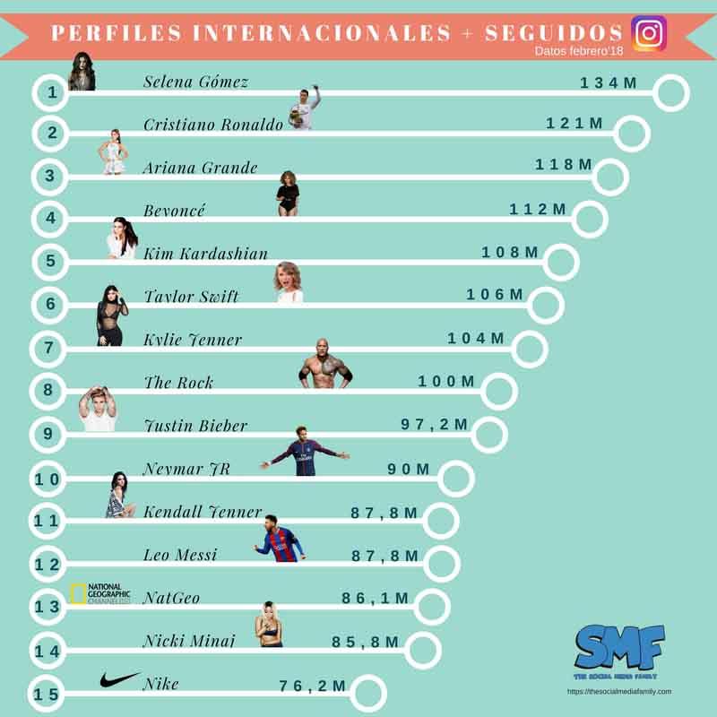 perfiles-instagram-internacionales-mas-seguidos