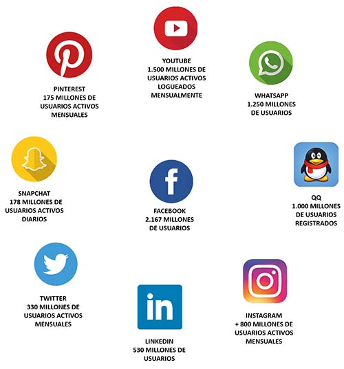 Descubre todo sobre las redes sociales - The Social Media Family c1043aec5a5