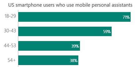 usuarios-smartphone-tendencias-en-marketing-de-contenidos