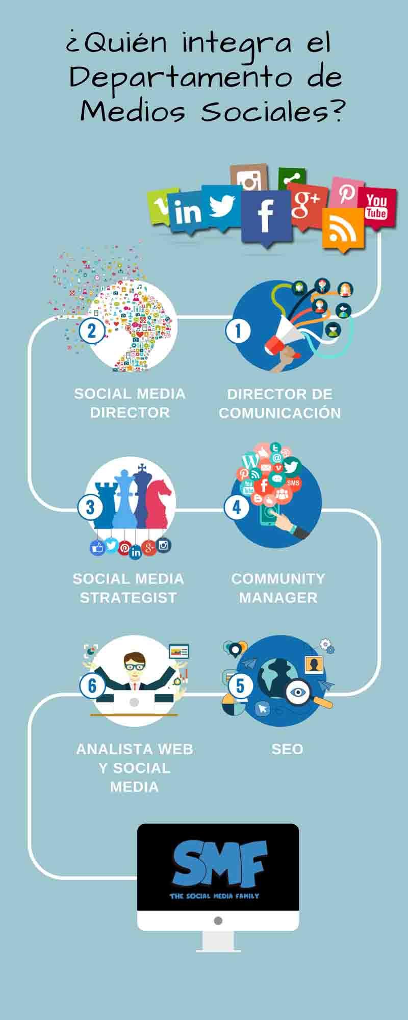 infografa-departamento-medios-sociales