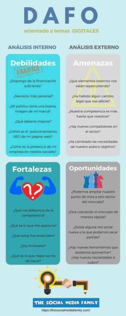 infografia-dafo-plan-de-marketing-digital