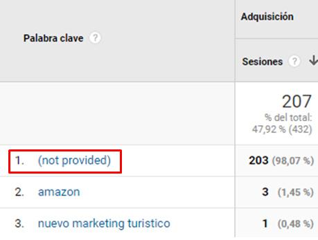 not-provided-google-analytics