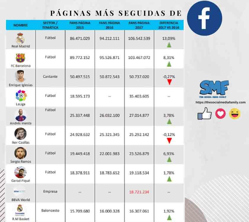 paginas-mas-seguidas-facebook