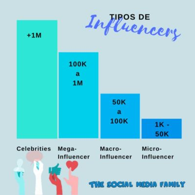 infografia-tipos-de-influencers