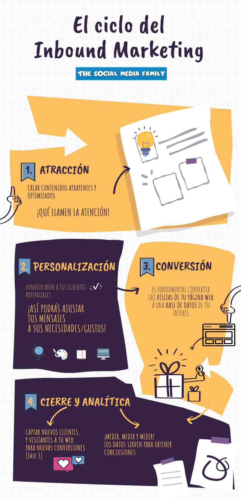 infografia-inbound-marketing