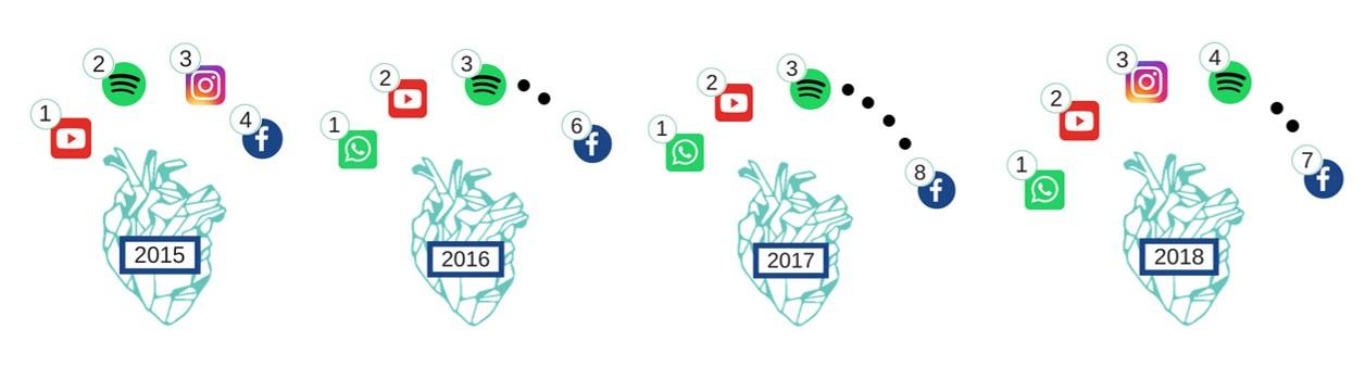 redes-sociales-mas-valoradas