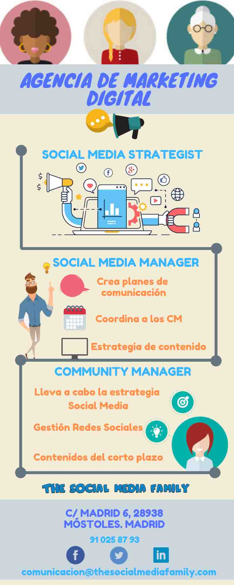 organigrama-agencia-marketing-digital