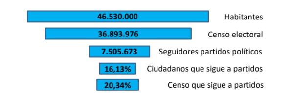 censo-partidos