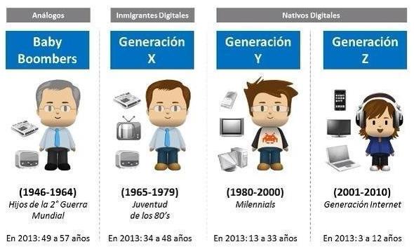 generaciones-redes