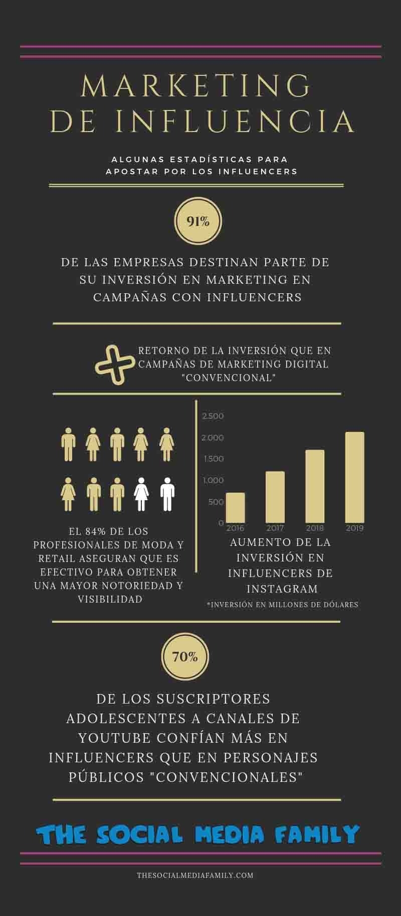 infografia-influencer-marketing