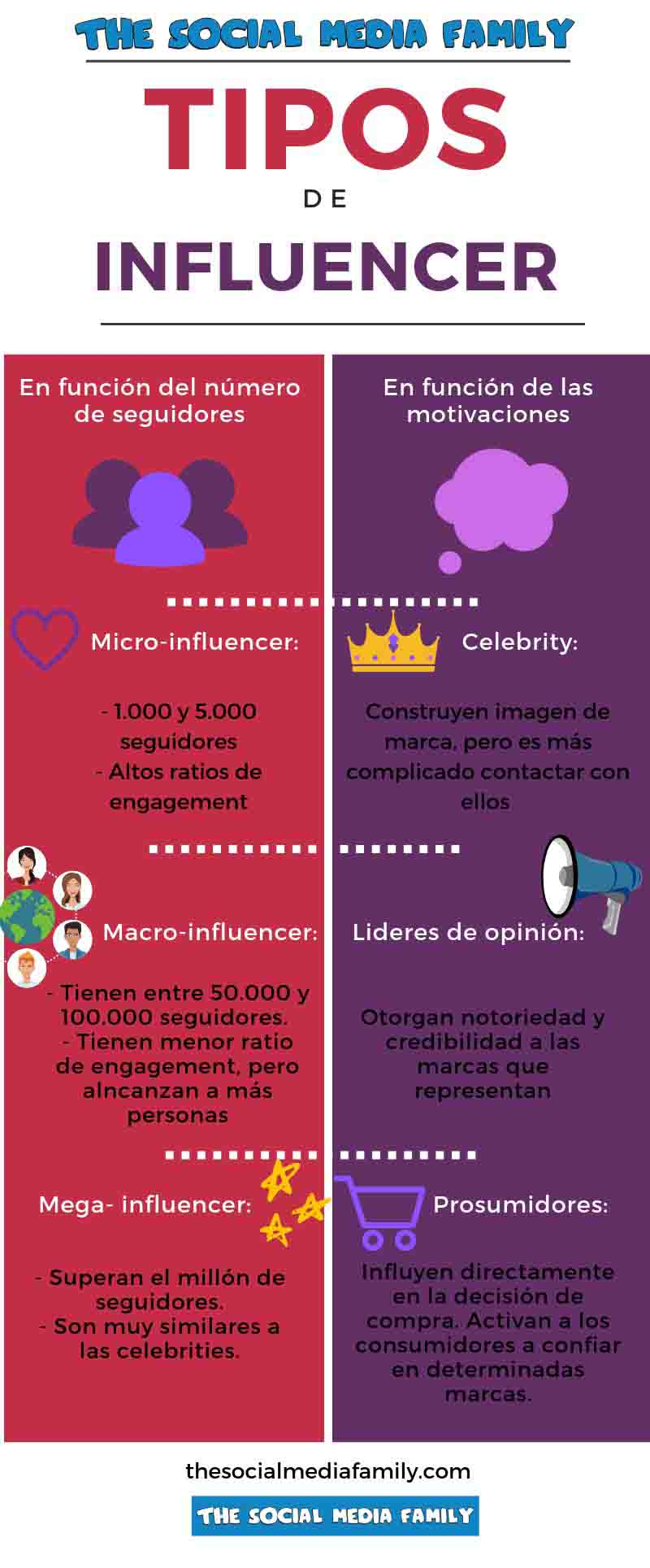 infografia-tipos-influencers