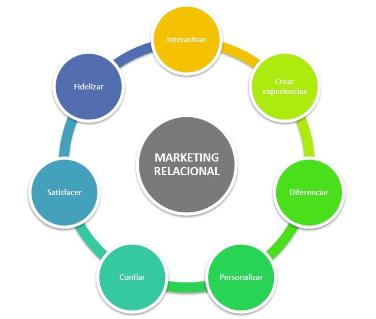 marketing-relaciomal