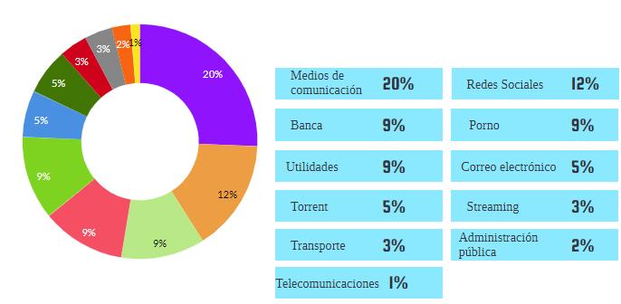ranking de búsquedas en Google España
