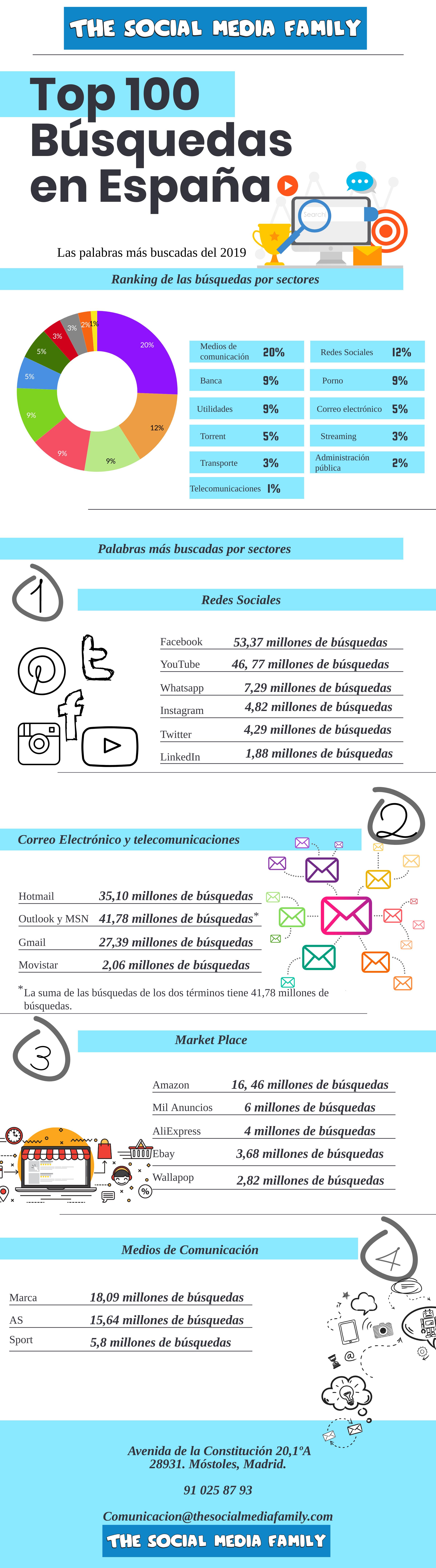 búsquedas en Google España